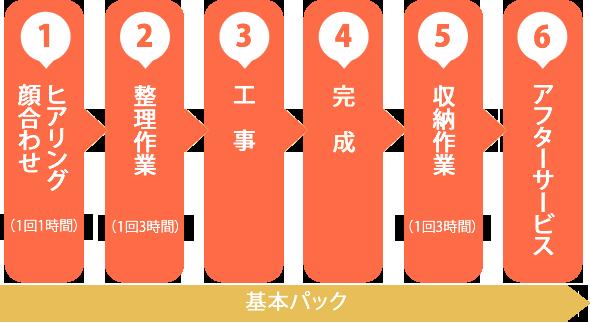 1.ヒアリング 2.整理作業 3.工事 4.完成 5.収納作業 6.アフターサービス